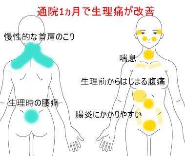 痛み の 痛 生理 腰